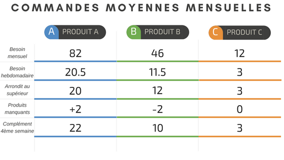 Heijunka example, monthly orders table