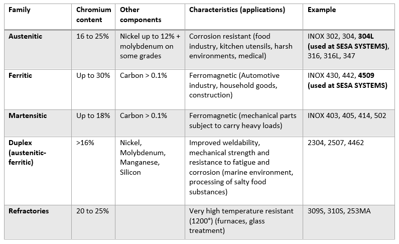 Descriptive table of the stainless steel families